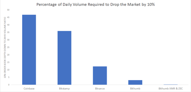 It would take 0.008% of the XMR/ZEC trading volume on Bithumb for their price to tank 10%.