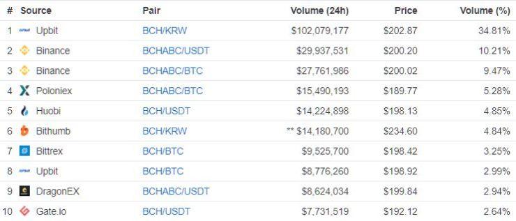 bitcoin cash price trading volume nov. 26