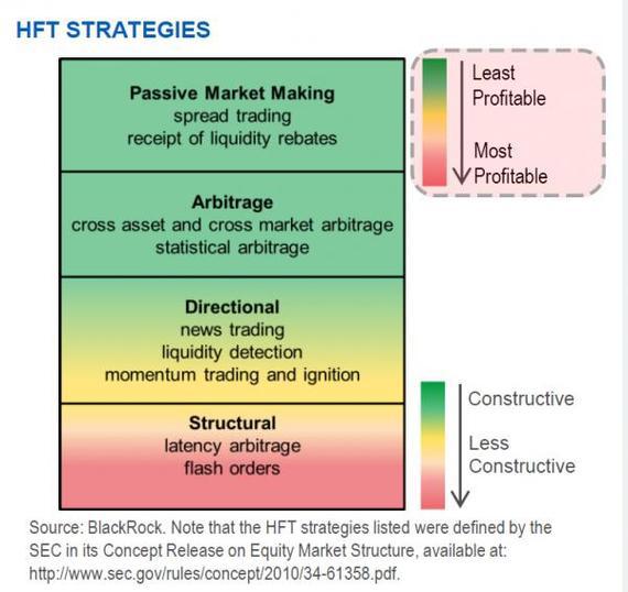 HFT Trading Strategies