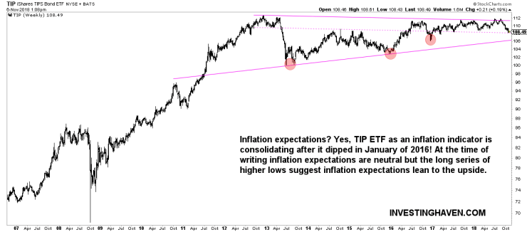 inflation expectations TIP ETF forecast 2019