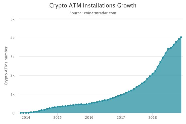 coinatmradar Bitcoin ATM