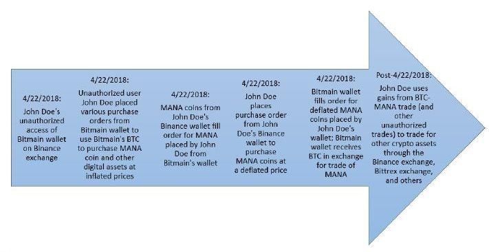 bitmain bitcoin binance hack