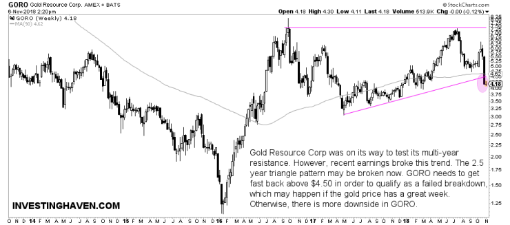 gold resource corp stock buy sell