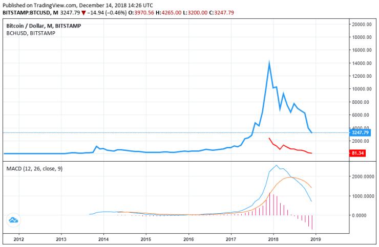 bitcoin cash price bitcoin price