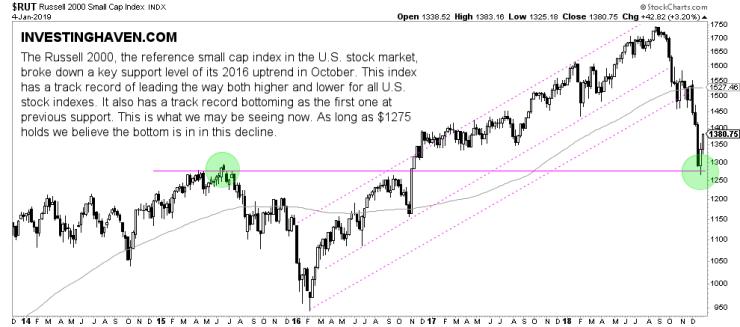 stocks bottom 2019
