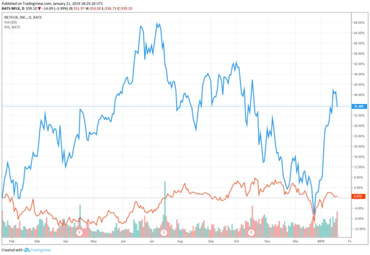 netflix stock disney share price