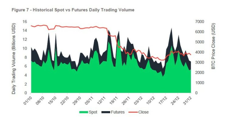 Spot v Future trading volumes compared to price of Bitcoin