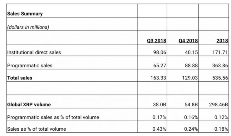 ripple xrp cryptocurrency sales
