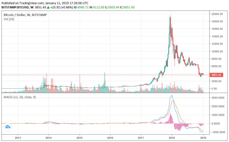 bitcoin price recession