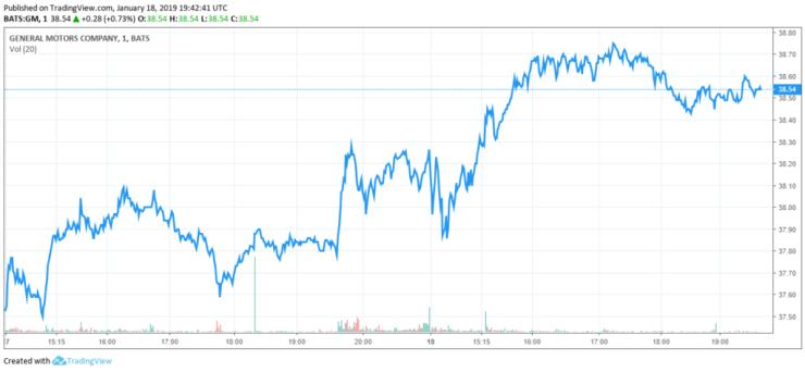 general motors gm stock share price