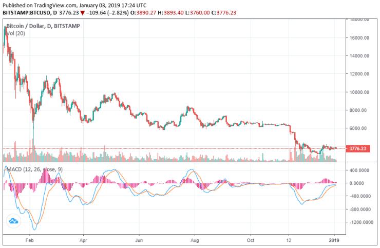 bitcoin price january 3