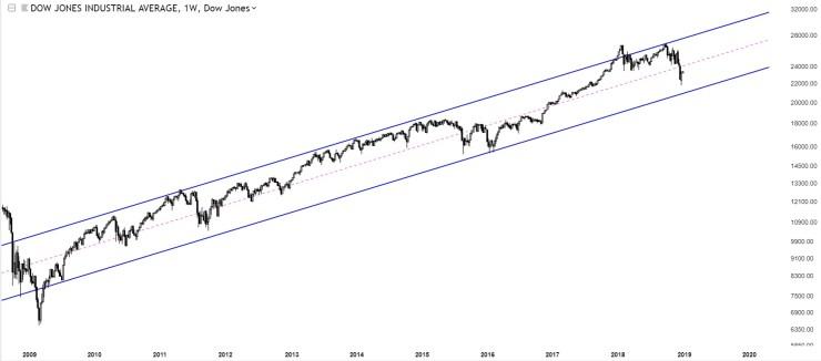 Charts Of International Stock Markets Dow Jones