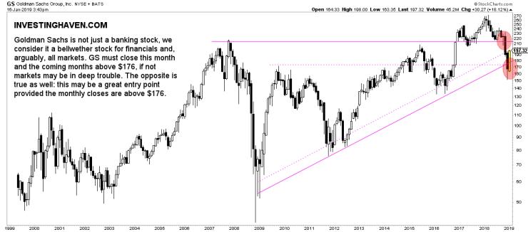 goldman sachs stock price