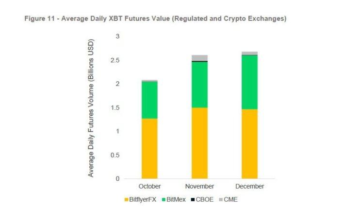 Average Daily Futures volume