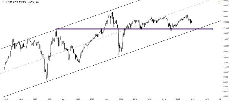 Charts Of International Stock Markets STI