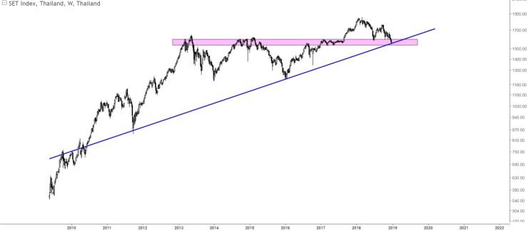 Charts Of International Stock Markets SETI