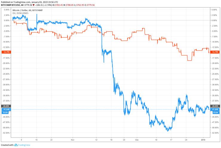 bitcoin price dow jones