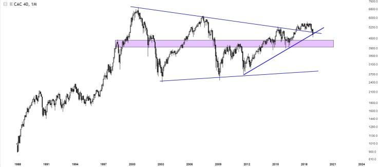 Charts Of International Stock Markets CAC40