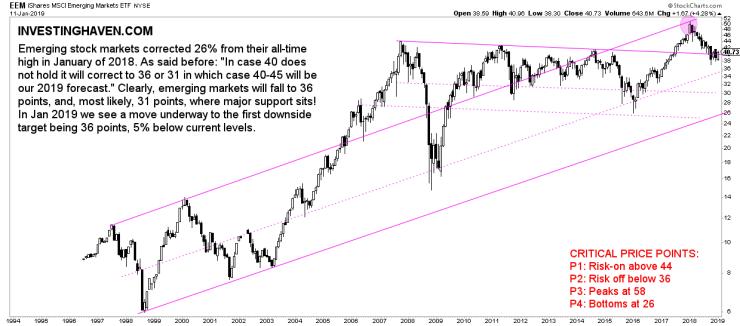 emerging market stocks buy sell
