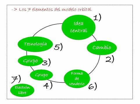orbital ejemplo 1