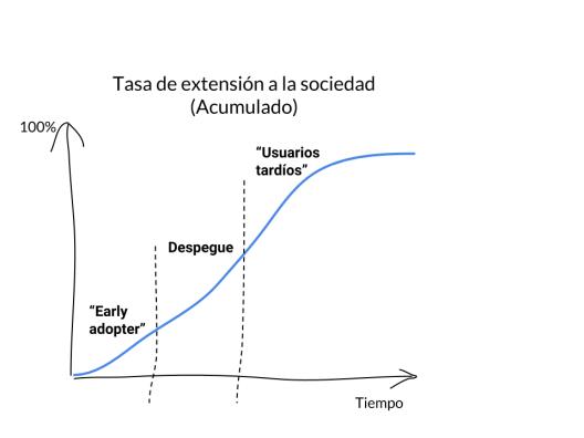 curva de difusión de Rogers