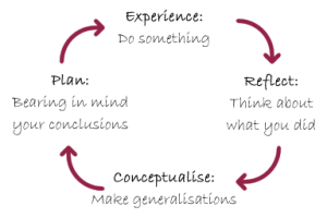 Reflective practice and learning