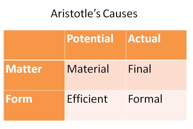 Aristotle the matrix