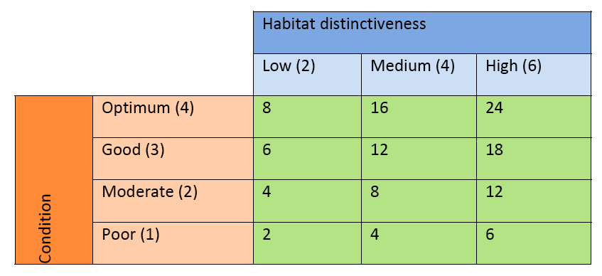 DEFRA orig offset metric 2012