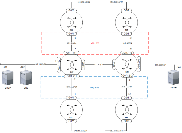 VRF-topology-001