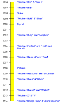 Image result for pokemon game release dates