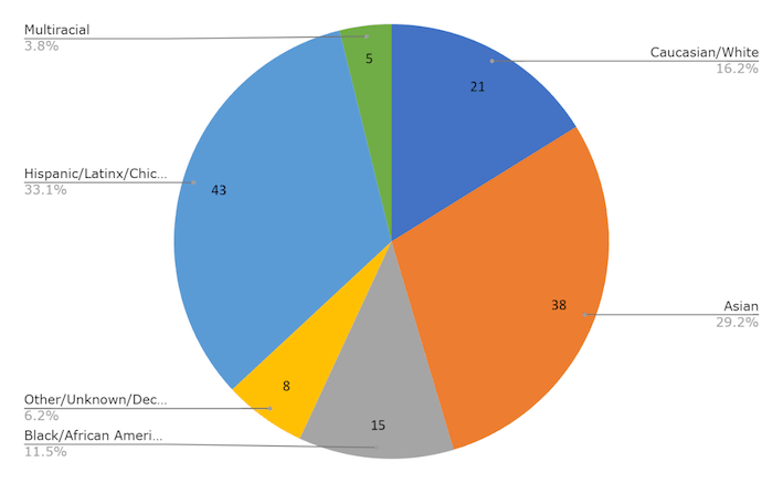 A snapshot (in the form of a colorful pie chart) of the groups that have been awarded the Robert N. Chang Scholarship (130 students total), representing the diversity of San José City College students and our local community.