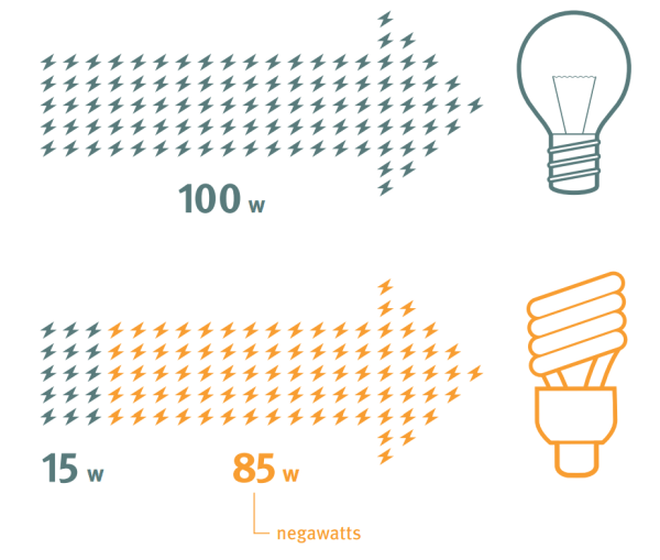 "Replacing a classic light-bulb with an energy saving one can ""produce"" up to 85 negawatts."