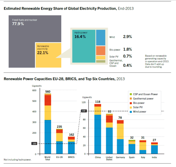 REN21 global outlook for renewable energy