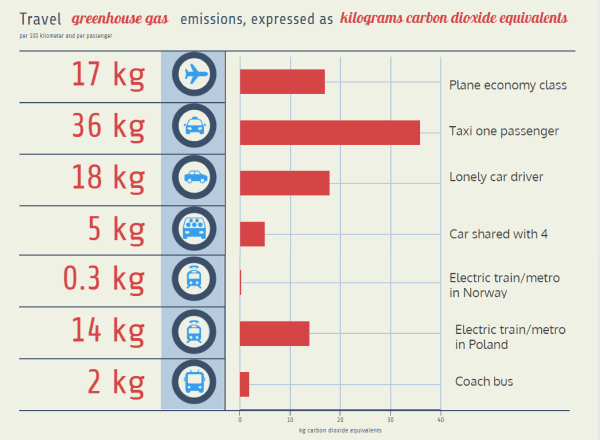 Chart of greenhouse gas emissions of typical means of travel (based on data from DEFRA and LIPASTO)