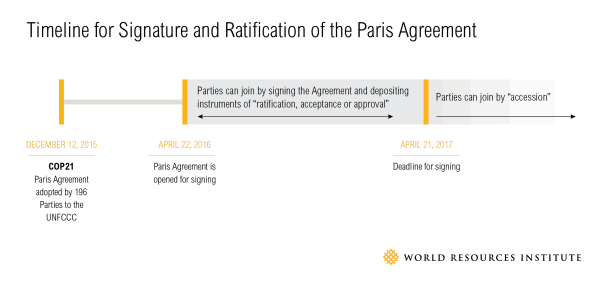 Overview of the ratification procedure of the Paris Agreement (graph: World Resources Institute)