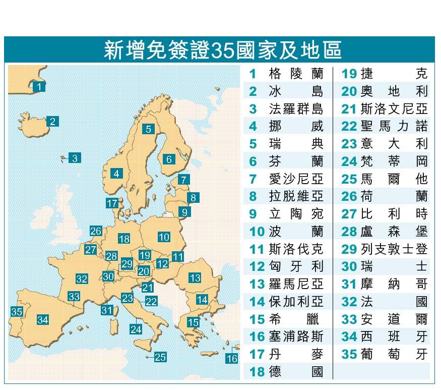 歐洲35國地區臺灣人免簽證 - 太陽報