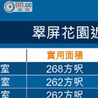 翠屏花園330萬 上車合Budget - 太陽報