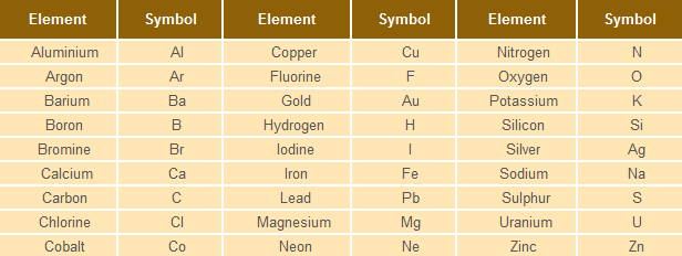 Cbse 9th Chemistry Atoms And Molecules Online Tutorials