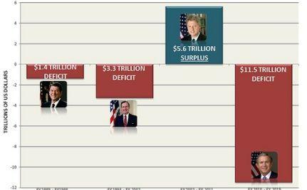 Republican deficits