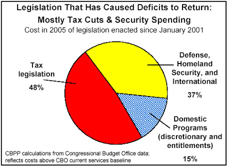 Decades of Republican tax breaks and Republican Wars raise deficit to record levels