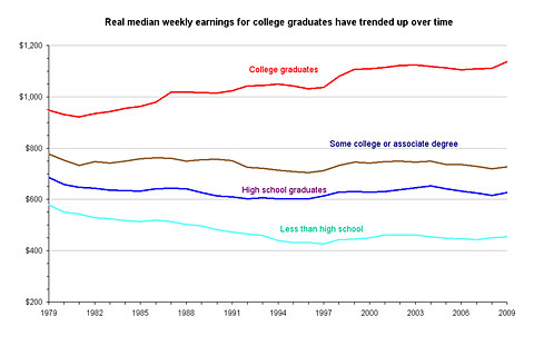 median-earnings-by-education-level