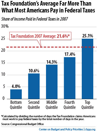 Most American's pay less in Federal income taxes than they are told by the Tax Foundation
