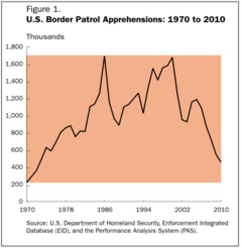 U.S. Border Patrol historical  apprehensions