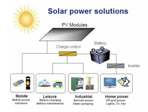 Solar Power Systems  The Xpert Services Pakistan | ONE STOP SHOP FOR ALL YOUR TECHNOLOGY NEEDS