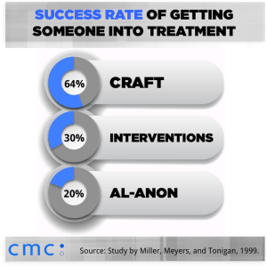 CRAFT outcomes