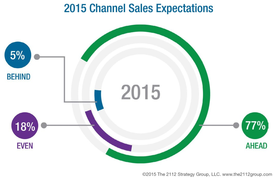 Channel Sales Expectations