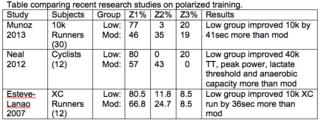 Table Polarized