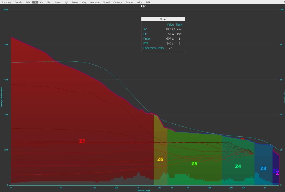 Golden Cheetah CP Plot Curve Chart