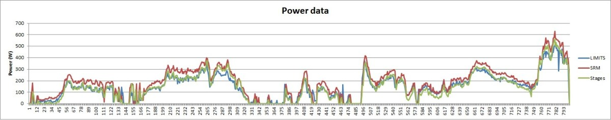 Power-Data-22-Feb-Limits-Stages-SRM