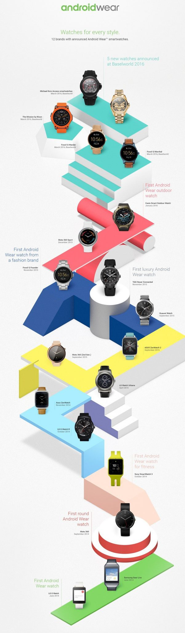 AndroidWear Timeline History
